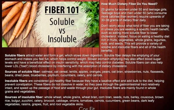 Do You Know Your Fiber?
